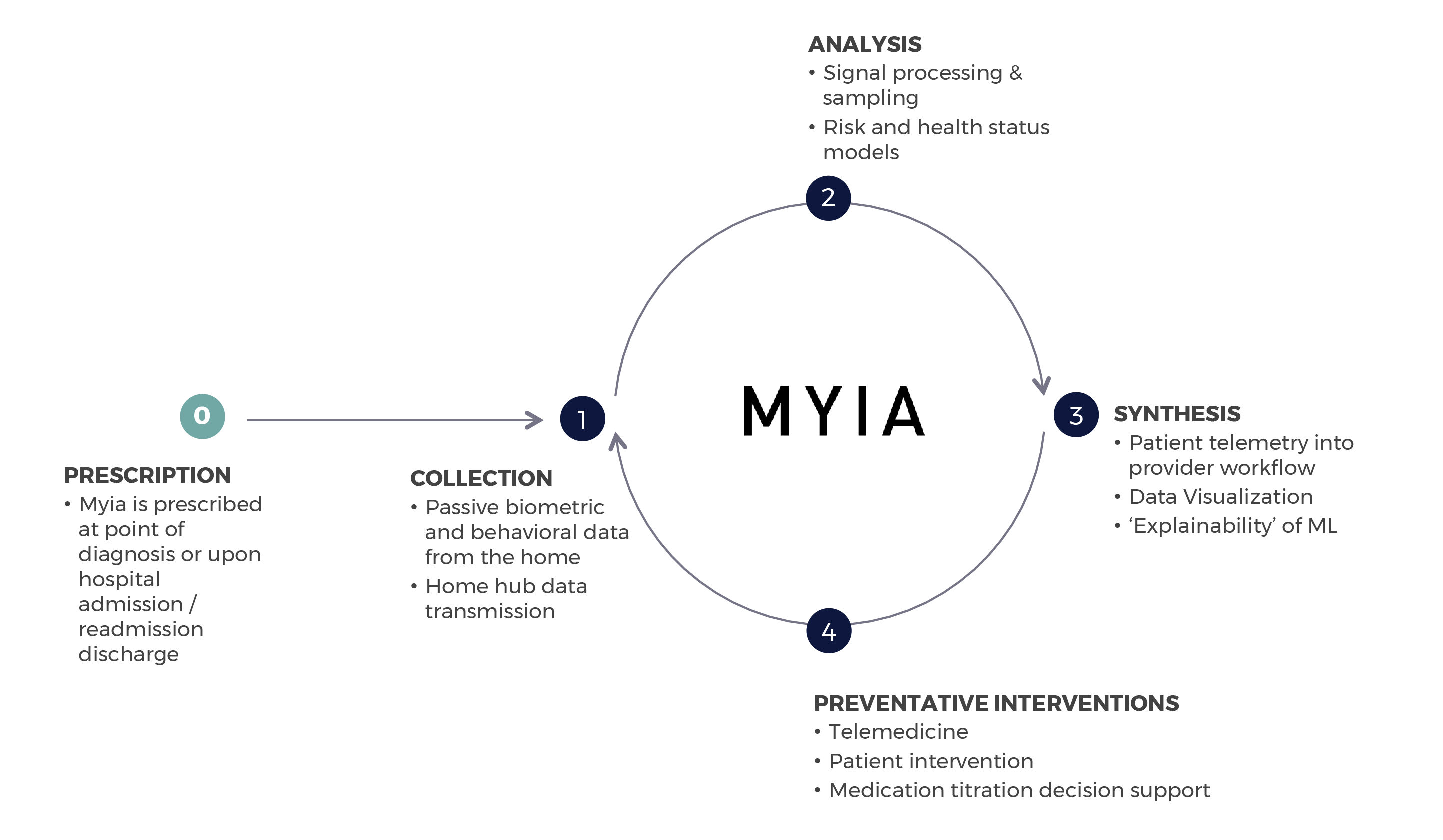 MYIA_business data architecture (1)-2