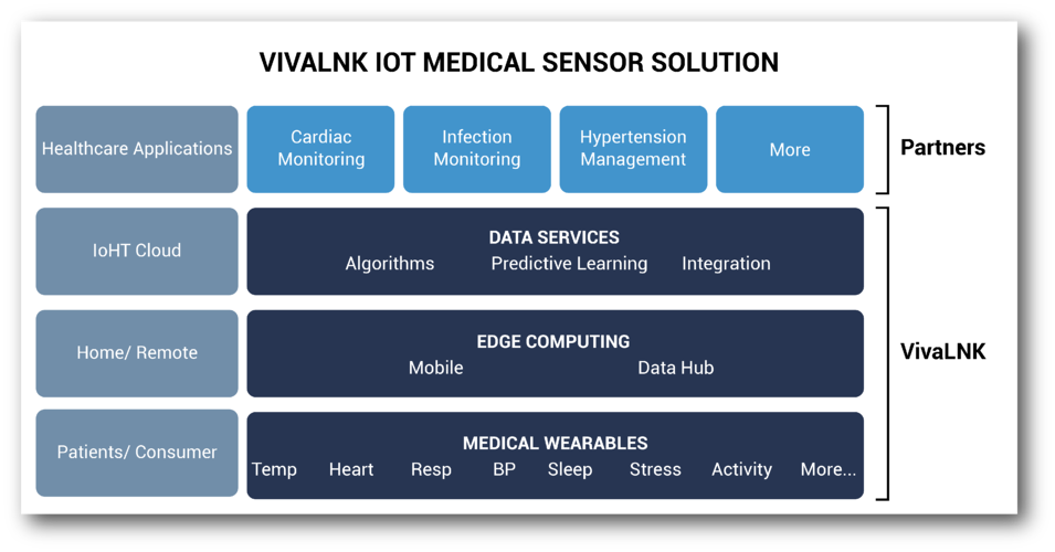 VivaLNK IoT Platform_1