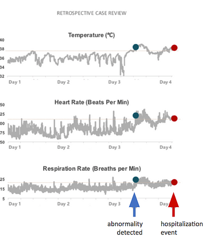 multi-vital data correlation