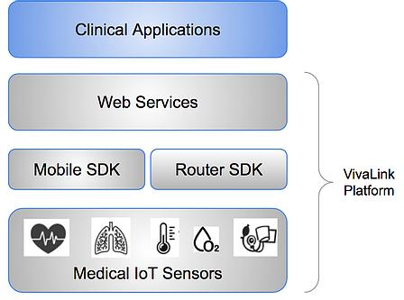 medical IoT sensor platform