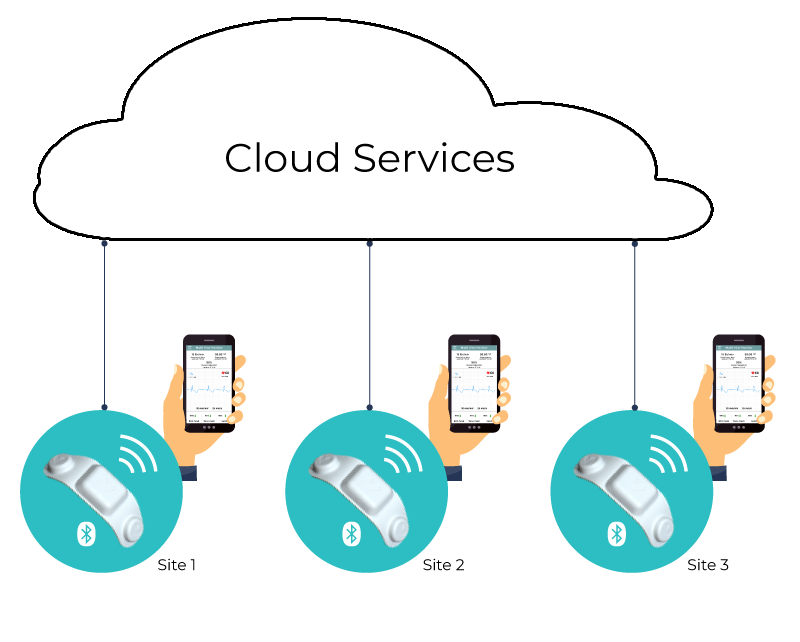 RPM cloud services